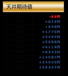 天井期待値%u3000アナゴ