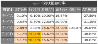 絆-モード移行率1