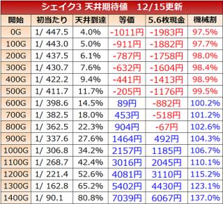 shake3-kitaichi1215